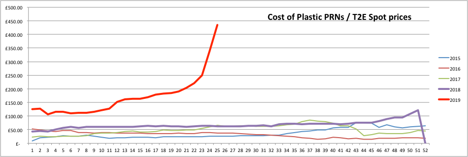 Plastic PRN Prices